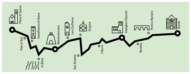 Il cammino della Setteponti itinerario